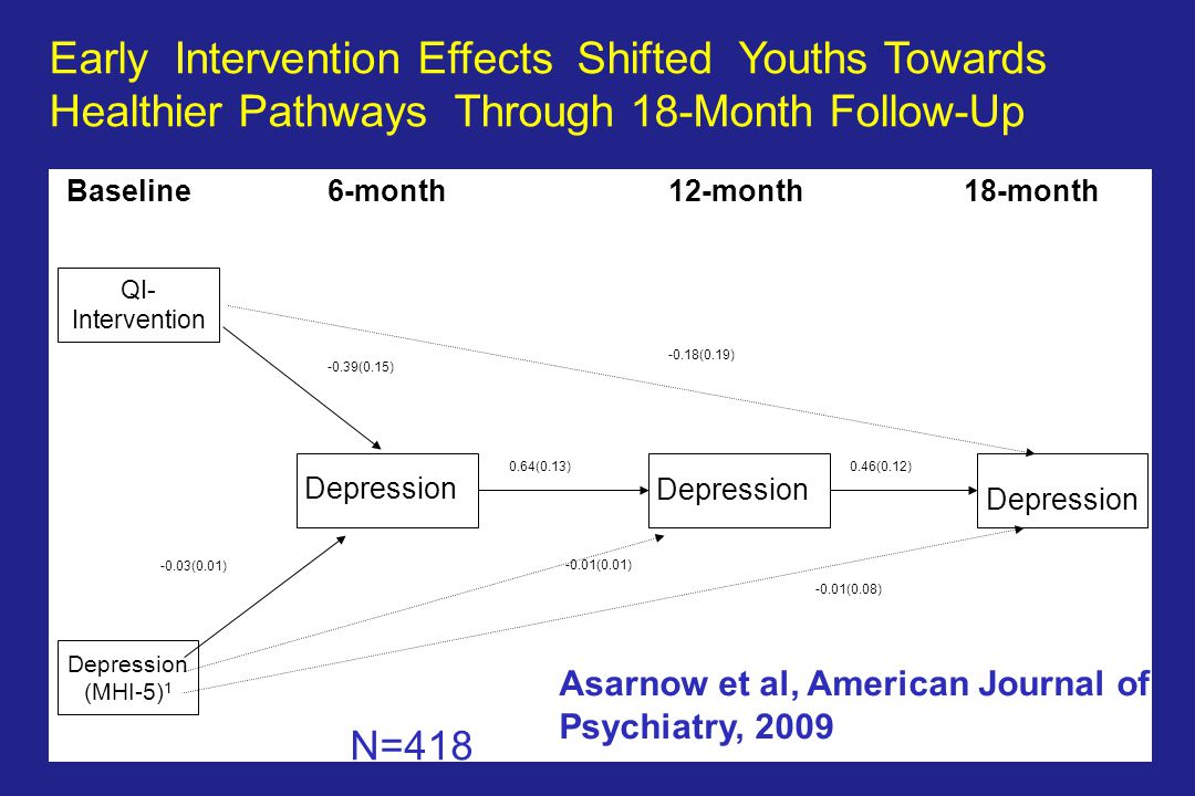 Asarnow J.R., APA, 2009, TorontoN=418 QI- Intervention Depression 12-monthBaseline18-month6-month Depression (MHI-5) 1 0.64(0.13) -0.01(0.08) -0.03(0.01) -0.39(0.15) -0.18(0.19) -0.01(0.01) 0.46(0.12) Early Intervention Effects Shifted Youths Towards Healthier Pathways Through 18-Month Follow-Up Asarnow et al, American Journal of Psychiatry, 2009 N=418