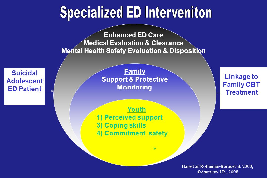 Enhanced ED Care Medical Evaluation & Clearance Mental Health Safety Evaluation & Disposition Family Support & Protective Monitoring Youth 1) Perceived support 3) Coping skills 4) Commitment safety Suicidal Adolescent ED Patient Linkage to Family CBT Treatment Based on Rotheram-Borus et al.
