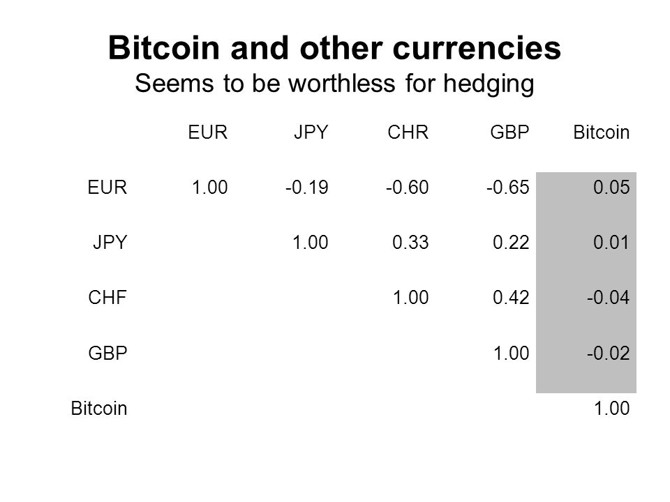 Bitcoin and other currencies Seems to be worthless for hedging EURJPYCHRGBPBitcoin EUR1.00-0.19-0.60-0.650.05 JPY1.000.330.220.01 CHF1.000.42-0.04 GBP1.00-0.02 Bitcoin1.00