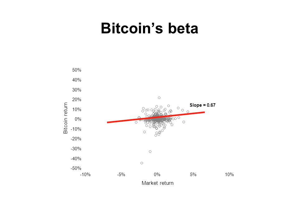 Bitcoin's beta -10%-5%0%5%10% Market return -50% -40% -30% -20% -10% 0% 10% 20% 30% 40% 50% Bitcoin return Slope = 0.67