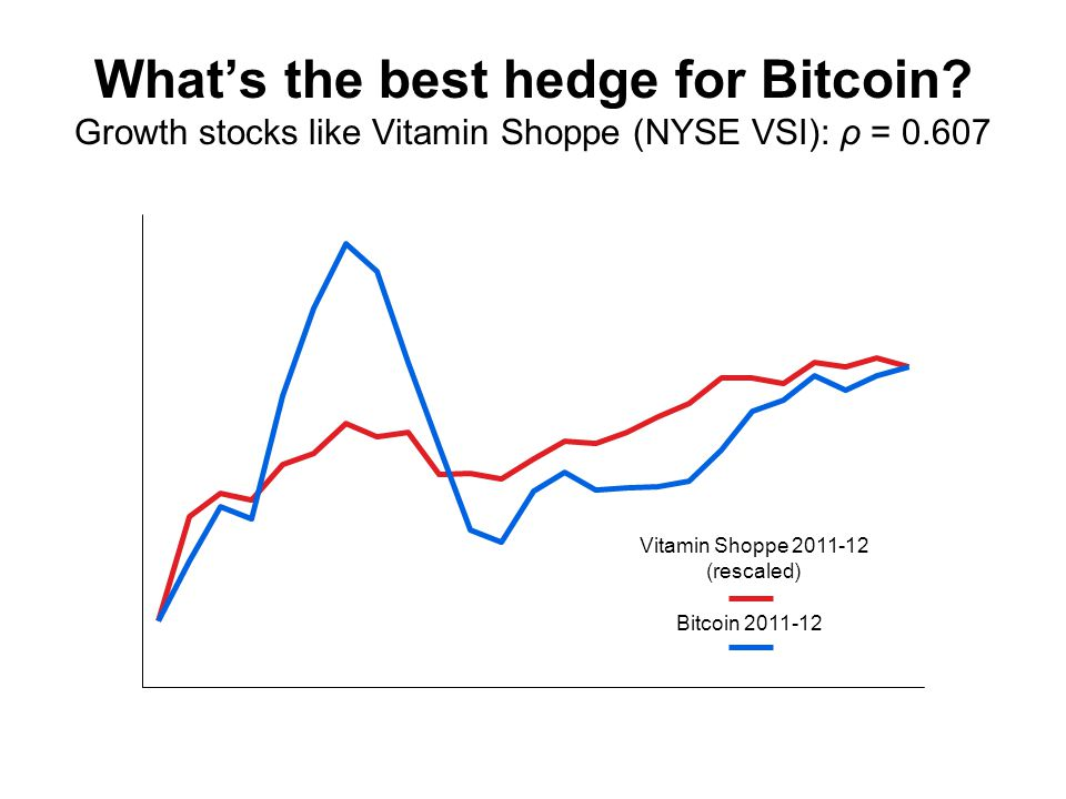 What's the best hedge for Bitcoin.