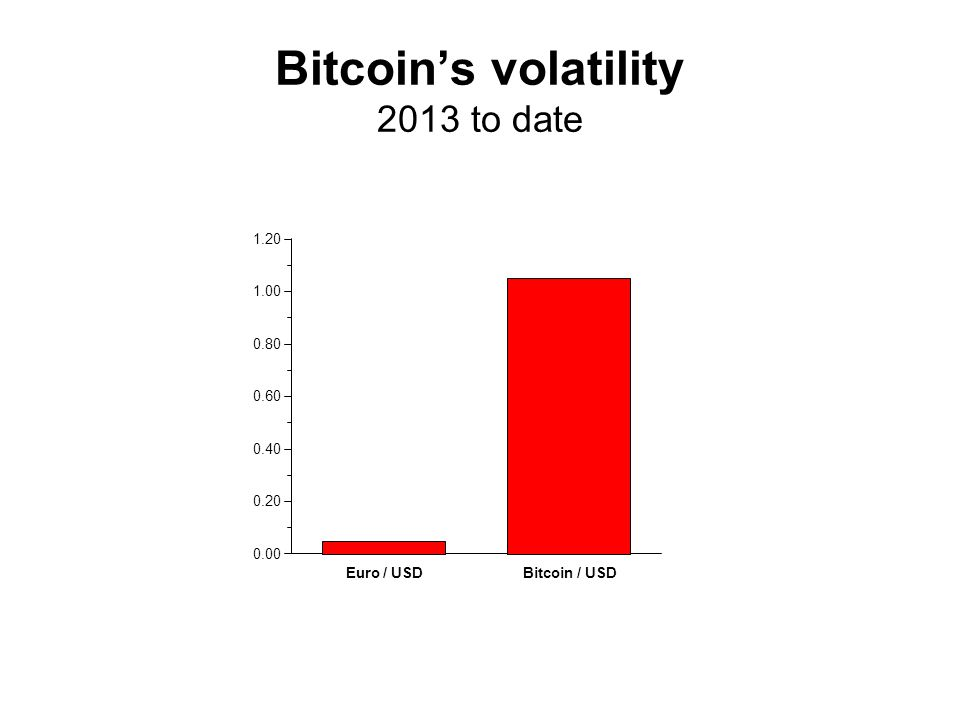 Bitcoin's volatility 2013 to date Euro / USDBitcoin / USD 0.00 0.20 0.40 0.60 0.80 1.00 1.20
