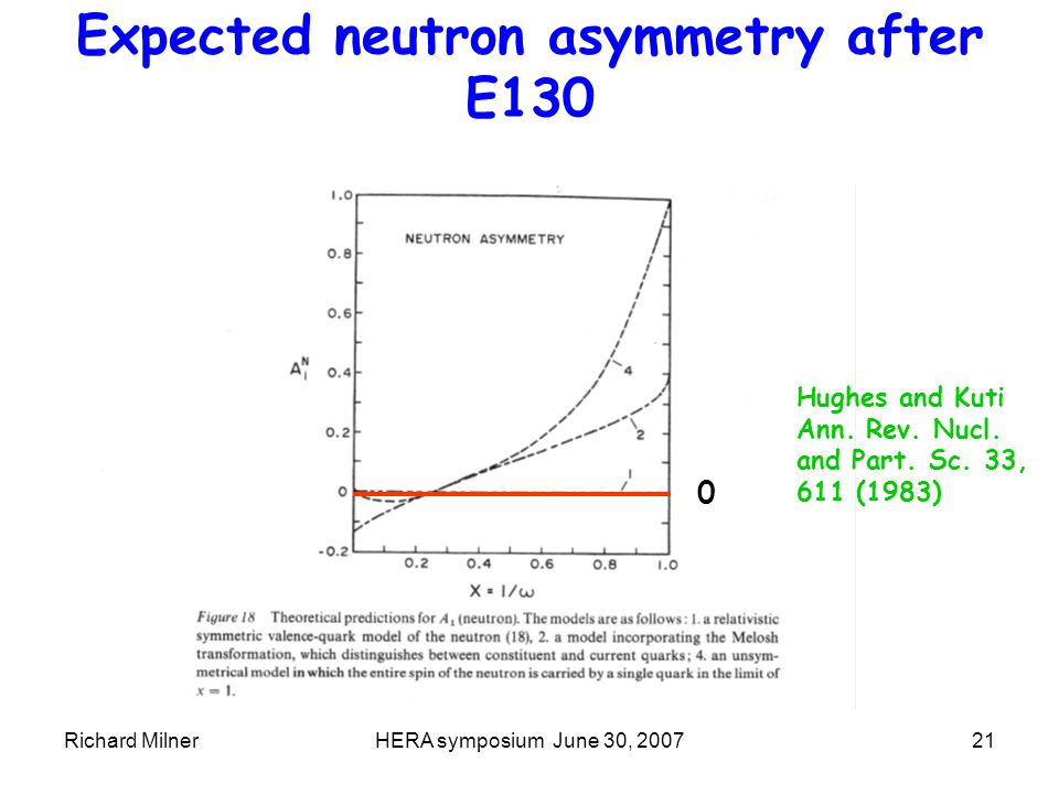 Richard MilnerHERA symposium June 30, 200721 Expected neutron asymmetry after E130 Hughes and Kuti Ann.