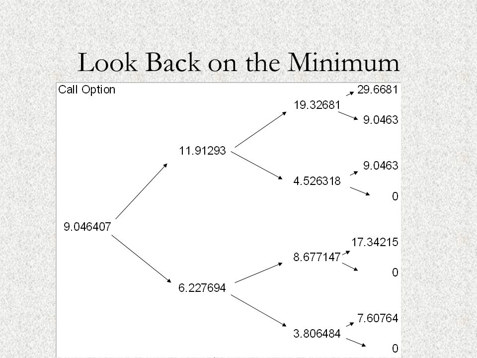 ©2001, Mark A. Cassano Look Back on the Minimum