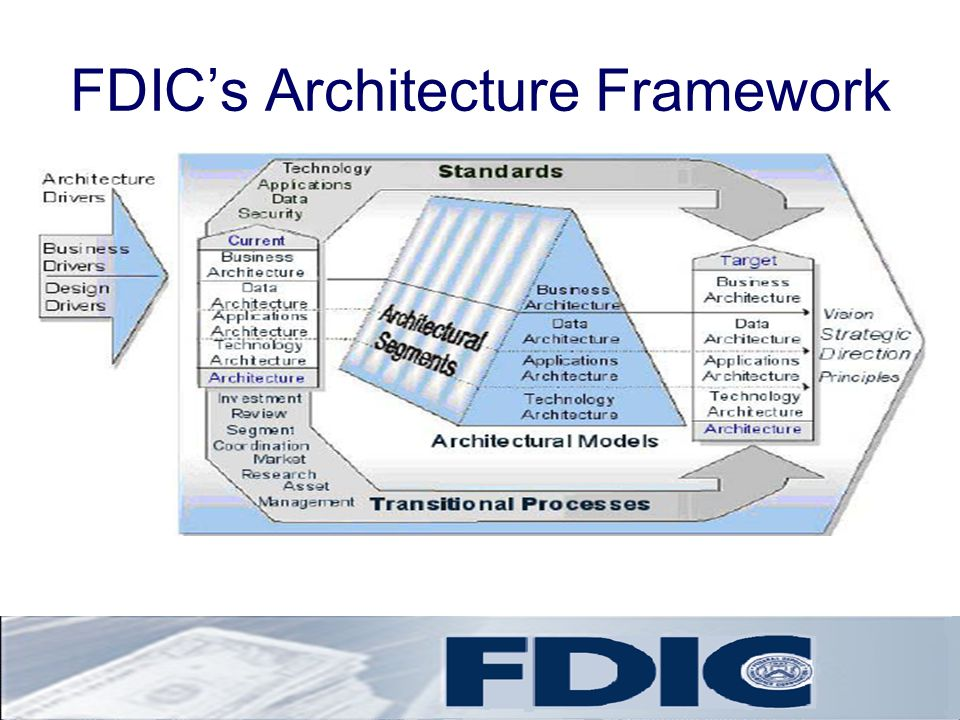 Lessons Learned by FDIC EA Work with and enable the business first- critical first step of any EA organization is to identify the problem/business need first and work cooperatively with Business Professionals to show the value of IT and EA setup to the Corporation.