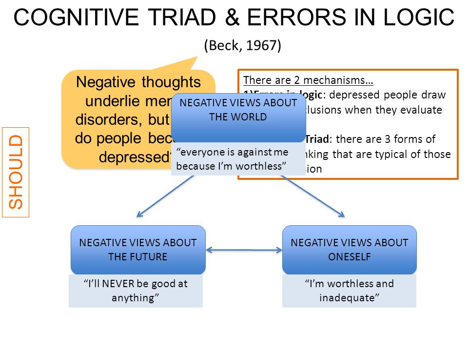 13 Beck's (1976) cognitive triad negative (irrational) thoughts that depressed individuals have about...