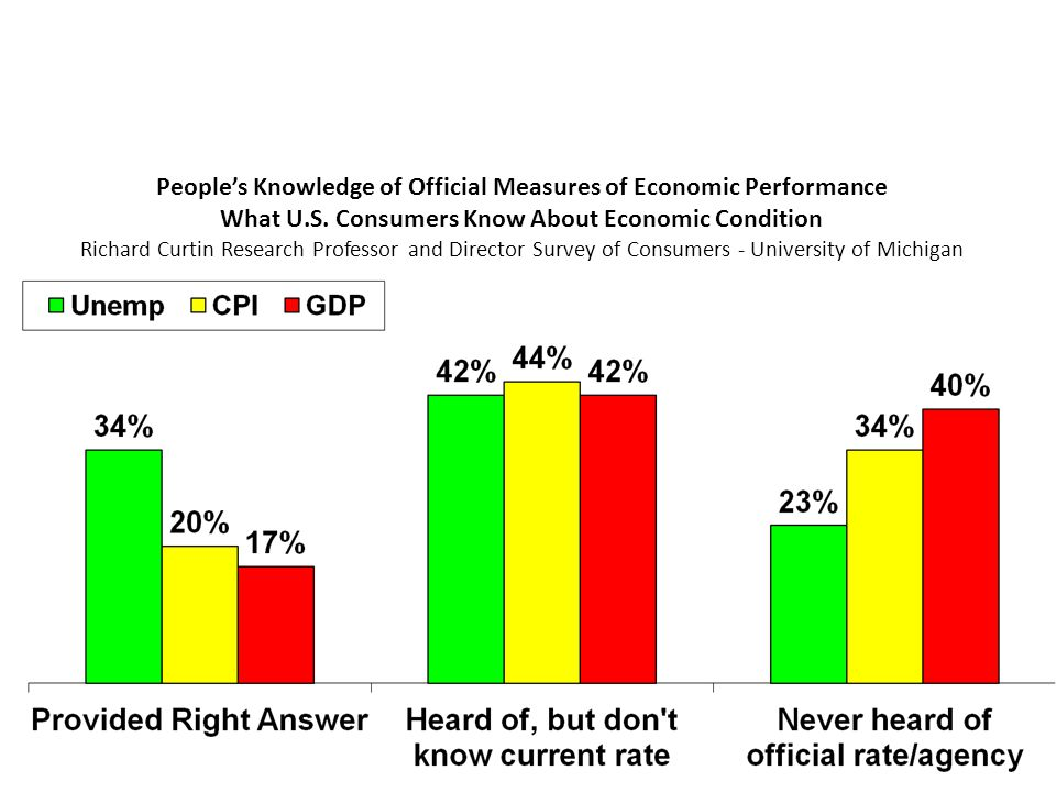 People's Knowledge of Official Measures of Economic Performance What U.S.