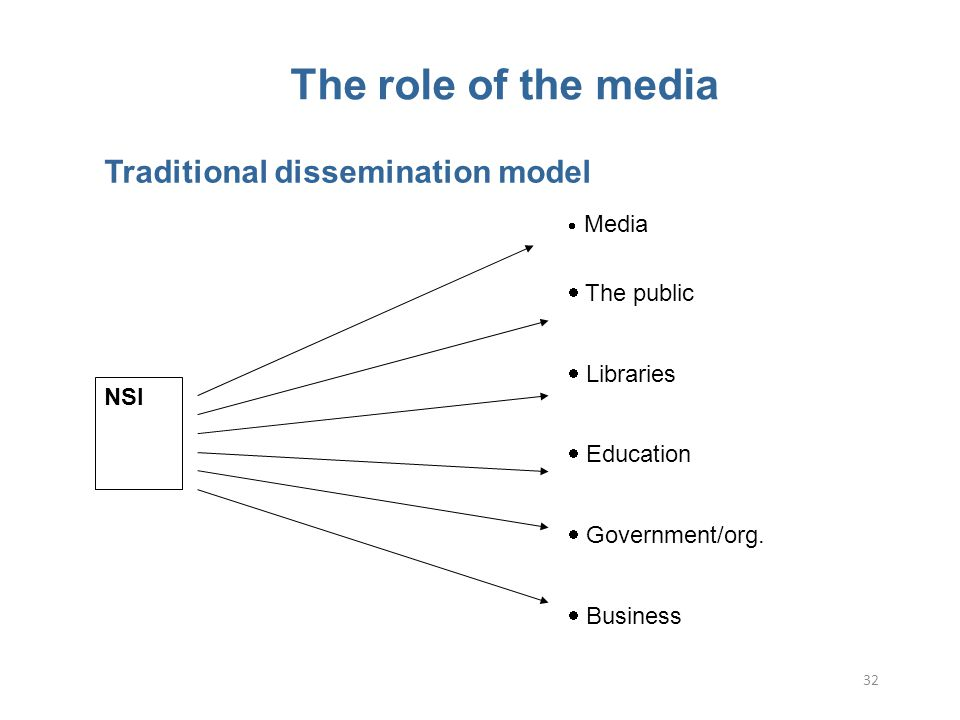 32 Traditional dissemination model  Media  The public  Libraries  Education  Government/org.