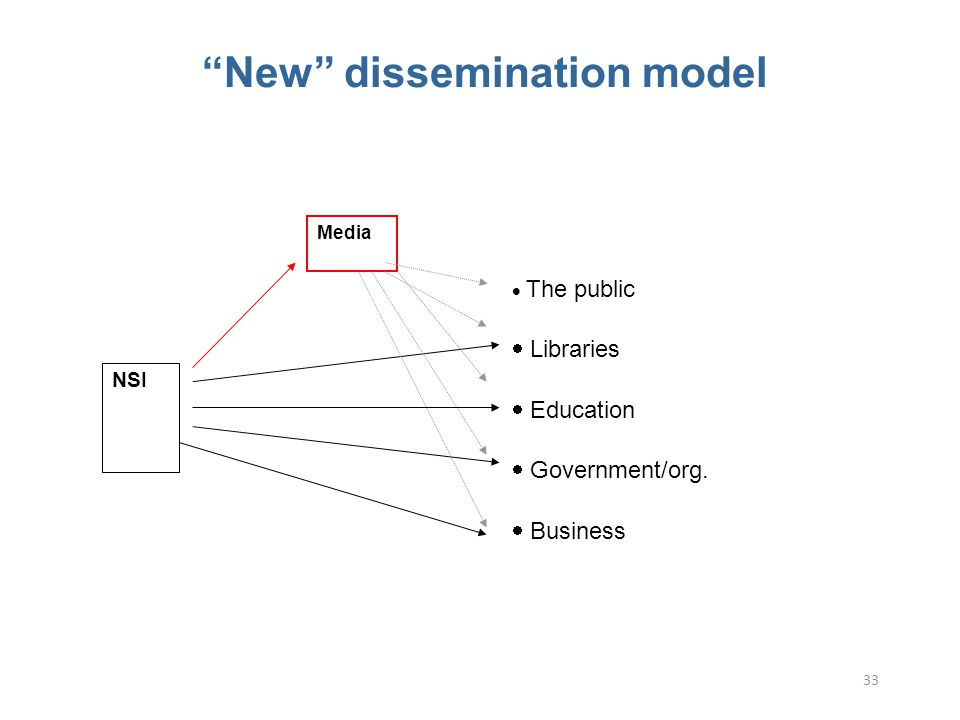 33 New dissemination model  The public  Libraries  Education  Government/org.