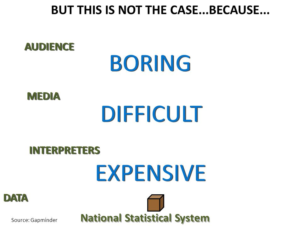 DATA National Statistical System MEDIA AUDIENCE INTERPRETERS BUT THIS IS NOT THE CASE...BECAUSE...