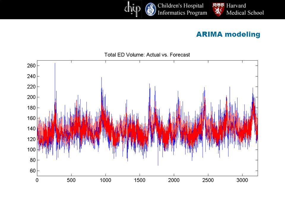 ARIMA modeling