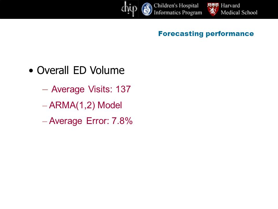 Forecasting performance Overall ED Volume – Average Visits: 137 – ARMA(1,2) Model – Average Error: 7.8%