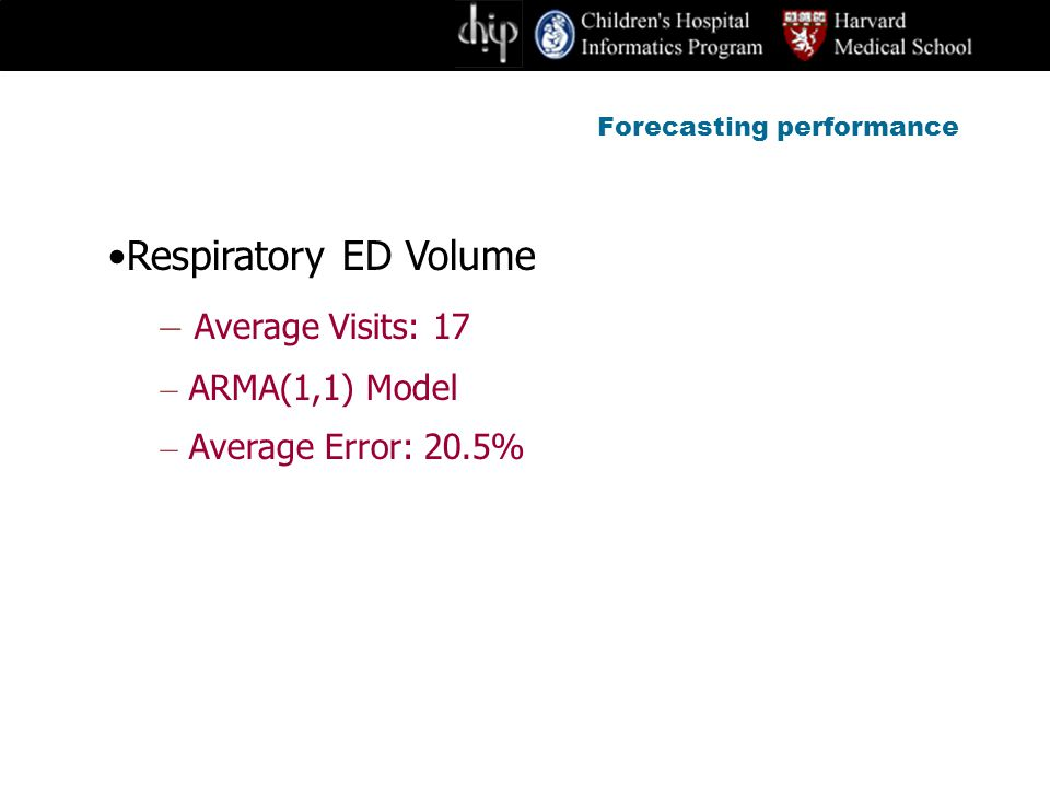 Forecasting performance Respiratory ED Volume – Average Visits: 17 – ARMA(1,1) Model – Average Error: 20.5%