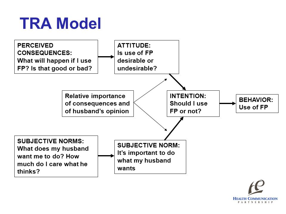 TRA Model PERCEIVED CONSEQUENCES: What will happen if I use FP? Is that good or bad? SUBJECTIVE NORMS: What does my husband want me to do? How much do
