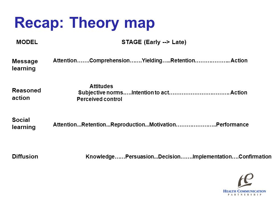 Recap: Theory map MODELSTAGE (Early --> Late) Message learning Reasoned action Social learning Diffusion Attention…….Comprehension…….Yielding…..Retention………………..