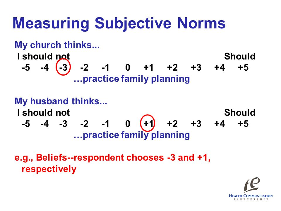 Measuring Subjective Norms My church thinks... I should not Should -5 -4 -3 -2 -1 0 +1 +2 +3 +4 +5 …practice family planning My husband thinks... I sh
