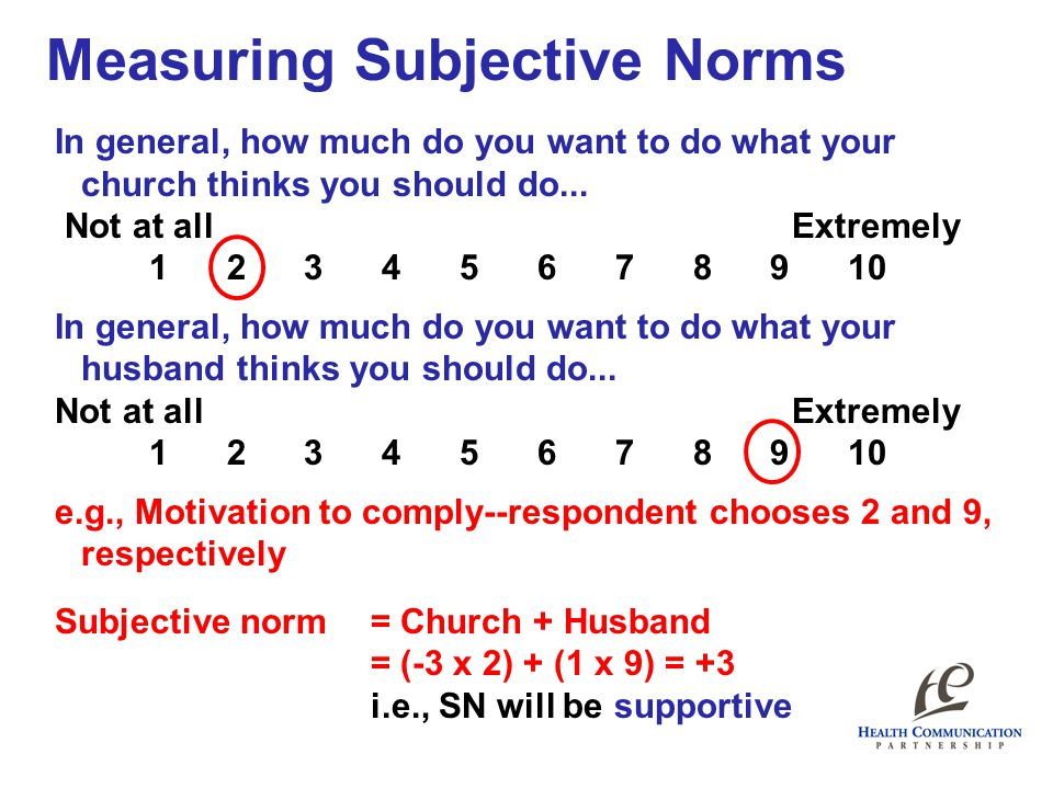 Measuring Subjective Norms In general, how much do you want to do what your church thinks you should do...