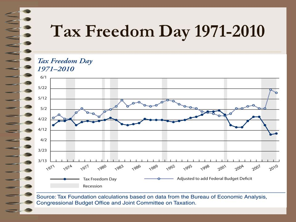 Formula for Federal Income Tax on Individuals Income (Slide 1 of 3) Income (broadly conceived) $xx,xxx) Less: Exclusions (x,xxx) Gross income $xx,xxx) Less: Certain deductions for AGI(x,xxx) Adjusted Gross Income $xx,xxx