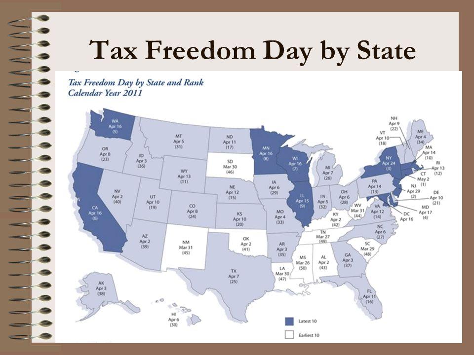 Tax Freedom Day- International Comparison India- March 14 Australia- April 21 United Kingdom- June 3 Czech Republic- June 7 Canada- June 19 Poland- June 26