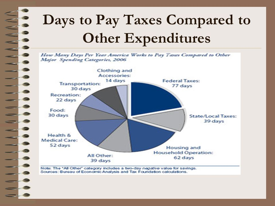 Wealth Transfer Taxes Gift Tax –Original goal –Donor is taxed –Annual Exclusion –Computation