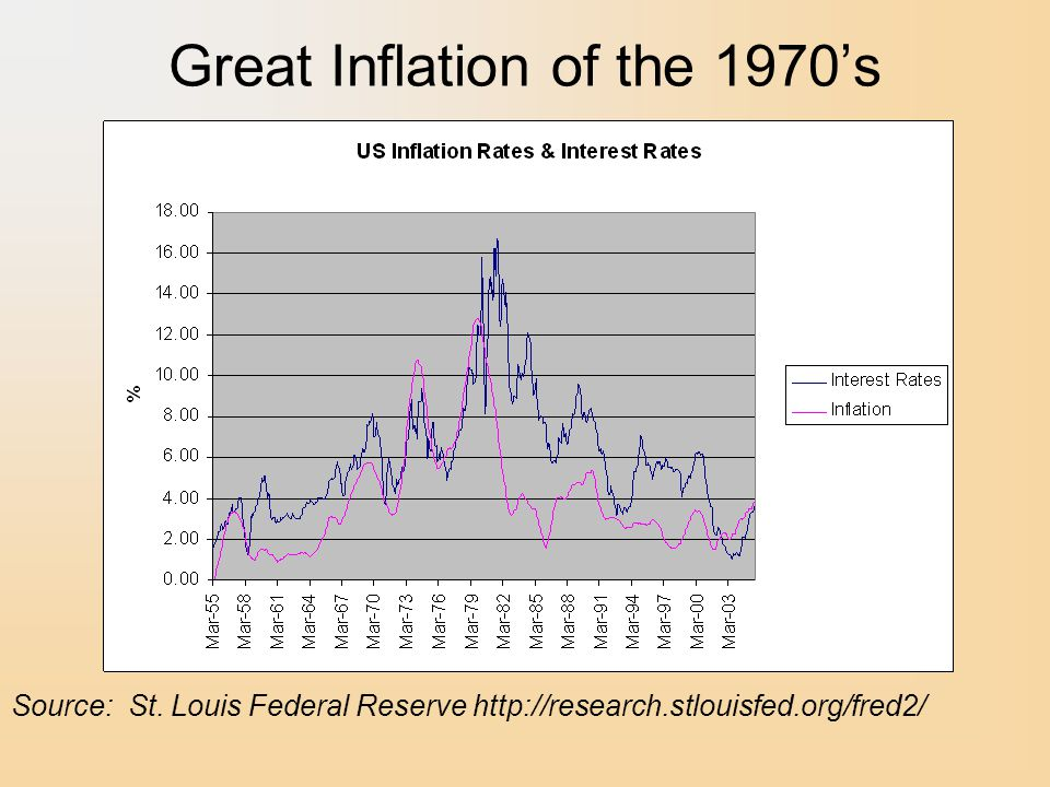 Great Inflation of the 1970's Source: St.