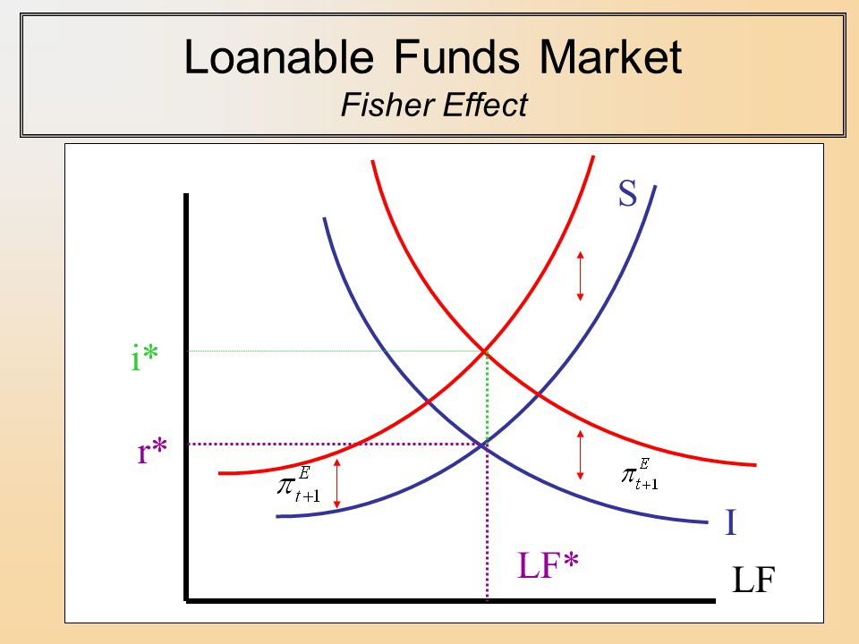 Loanable Funds Market Fisher Effect S I LF r* LF* i*