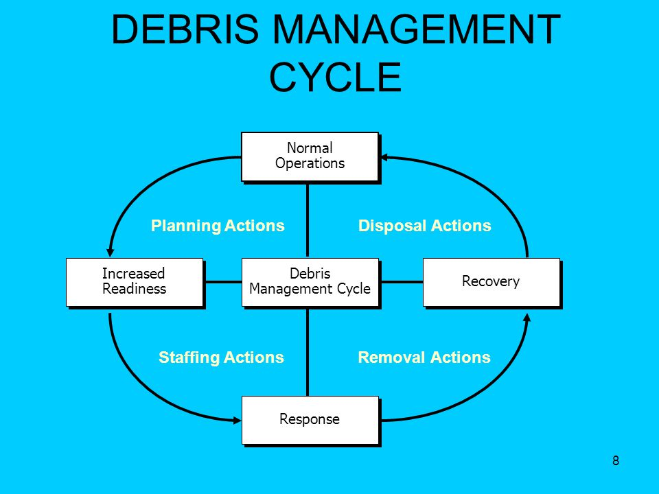 8 DEBRIS MANAGEMENT CYCLE Normal Operations Response Debris Management Cycle Increased Readiness Increased Readiness Recovery Planning Actions Disposal Actions Staffing Actions Removal Actions