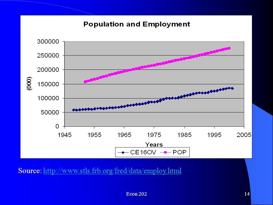 Econ 20213 Source: U.S.