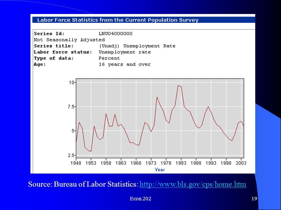Econ 20218 Source: http://www.economist.com/displayStory.cfm story_id=346605http://www.economist.com/displayStory.cfm story_id=346605