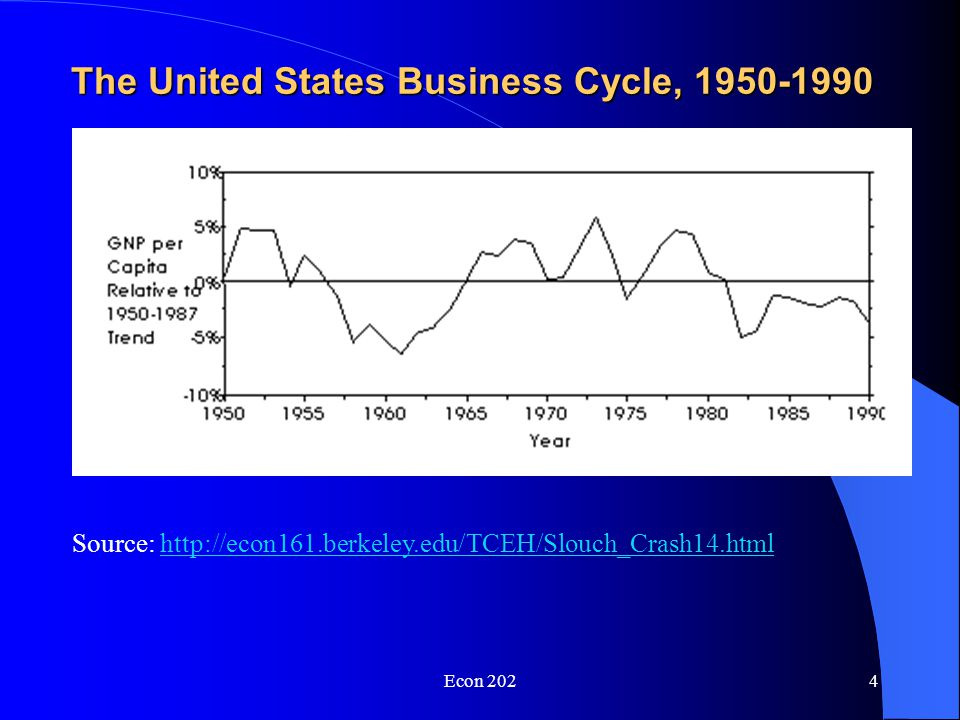 Econ 2023 The United States Business Cycle, 1890-1940 Source: http://econ161.berkeley.edu/TCEH/Slouch_Crash14.htmlhttp://econ161.berkeley.edu/TCEH/Slouch_Crash14.html