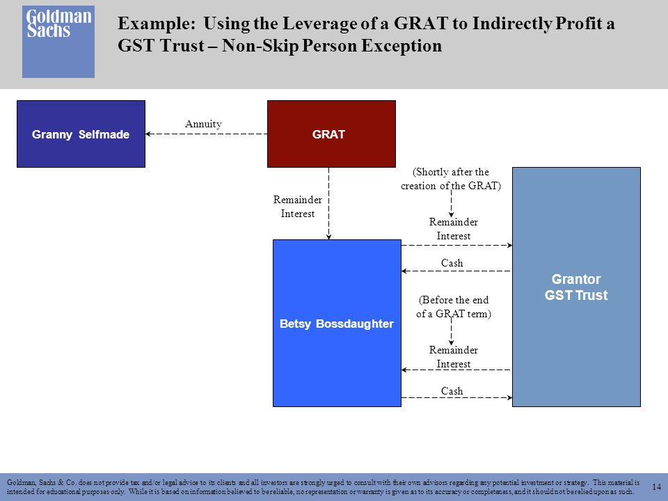 14 Example: Using the Leverage of a GRAT to Indirectly Profit a GST Trust – Non-Skip Person Exception Granny SelfmadeGRAT Annuity Goldman, Sachs & Co.