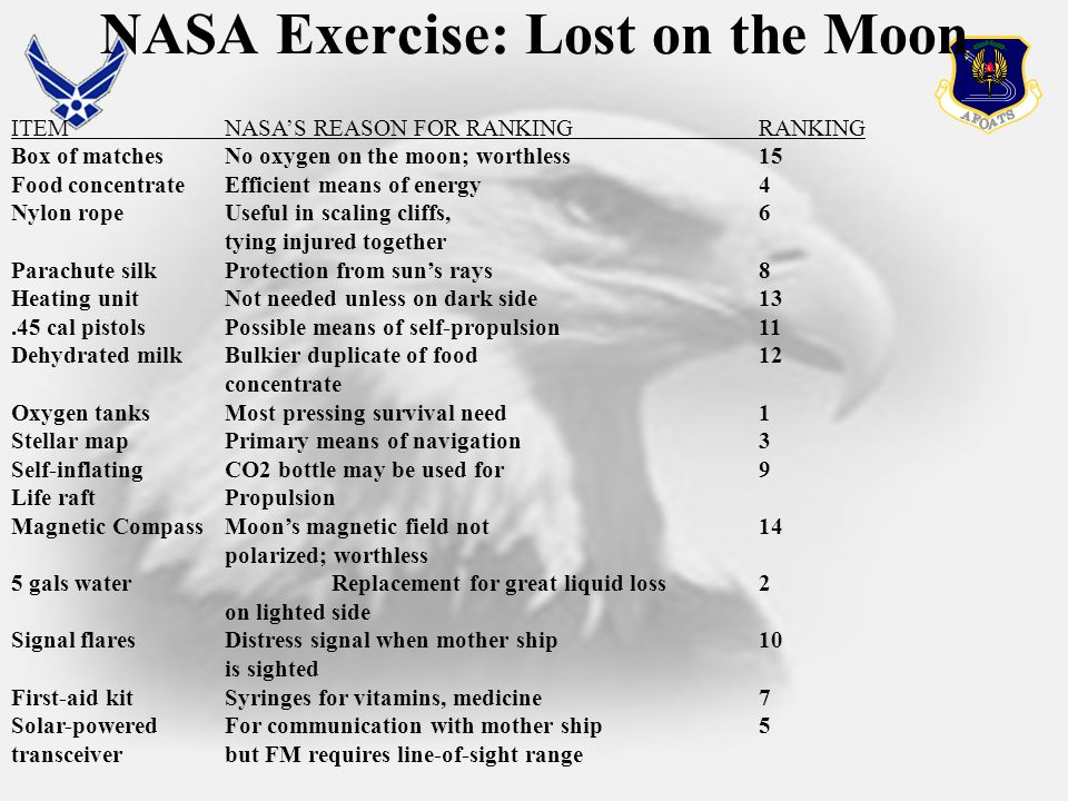 NASA Exercise: Lost on the Moon ITEMNASA'S REASON FOR RANKINGRANKING Box of matchesNo oxygen on the moon; worthless15 Food concentrateEfficient means of energy4 Nylon ropeUseful in scaling cliffs, 6 tying injured together Parachute silkProtection from sun's rays 8 Heating unitNot needed unless on dark side13.45 cal pistolsPossible means of self-propulsion11 Dehydrated milkBulkier duplicate of food12 concentrate Oxygen tanksMost pressing survival need 1 Stellar mapPrimary means of navigation 3 Self-inflating CO2 bottle may be used for 9 Life raftPropulsion Magnetic Compass Moon's magnetic field not14 polarized; worthless 5 gals waterReplacement for great liquid loss2 on lighted side Signal flaresDistress signal when mother ship 10 is sighted First-aid kitSyringes for vitamins, medicine 7 Solar-poweredFor communication with mother ship5 transceiver but FM requires line-of-sight range