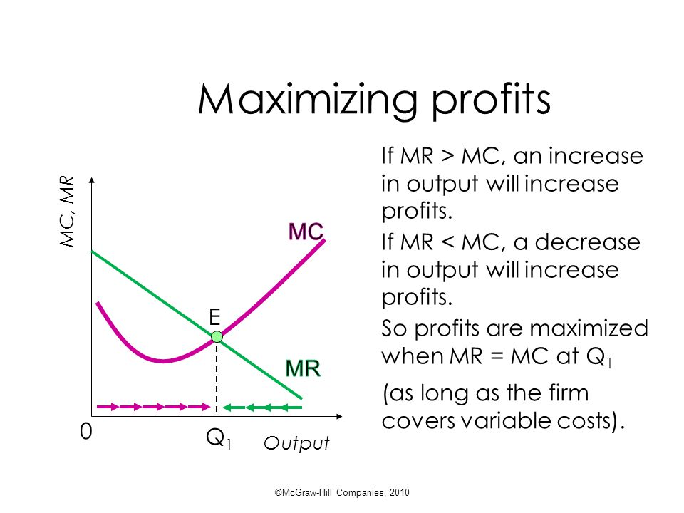 Maximizing profits Output Q1Q1 E MC, MR 0 If MR > MC, an increase in output will increase profits.
