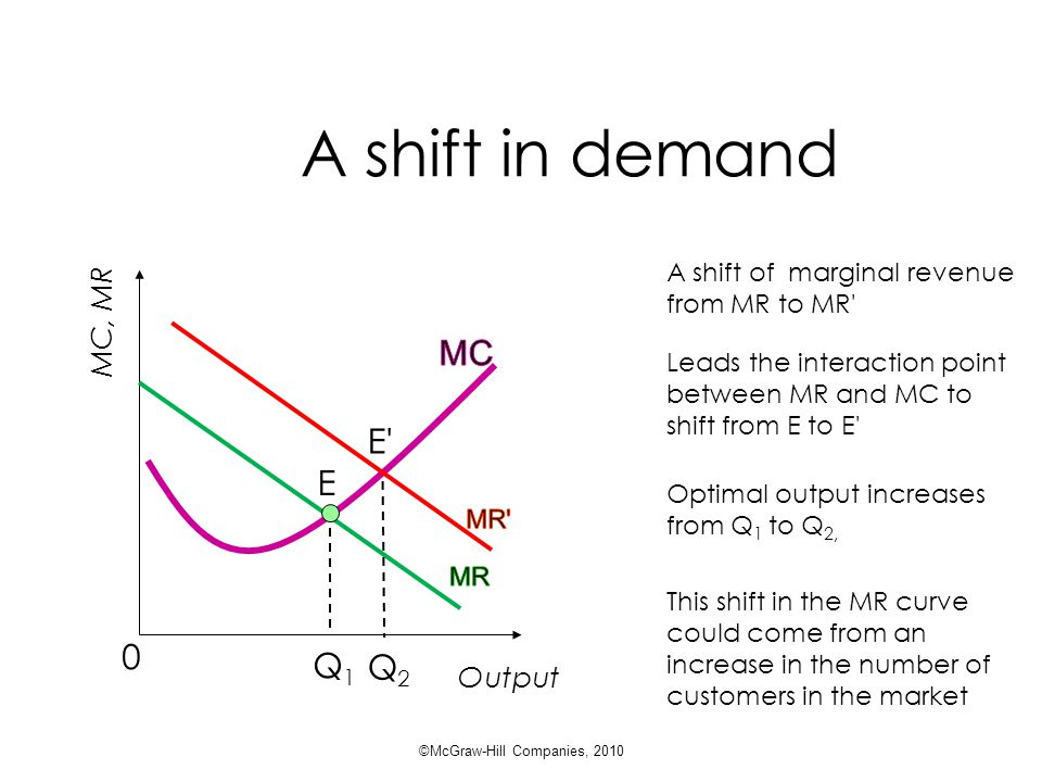 A shift in demand Output Q1Q1 E MC, MR 0 E Q2Q2 A shift of marginal revenue from MR to MR Optimal output increases from Q 1 to Q 2, This shift in the MR curve could come from an increase in the number of customers in the market Leads the interaction point between MR and MC to shift from E to E ©McGraw-Hill Companies, 2010