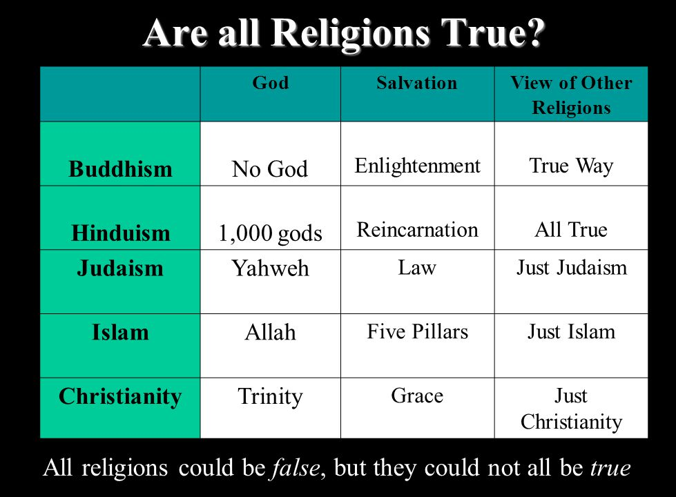 Are all Religions True.