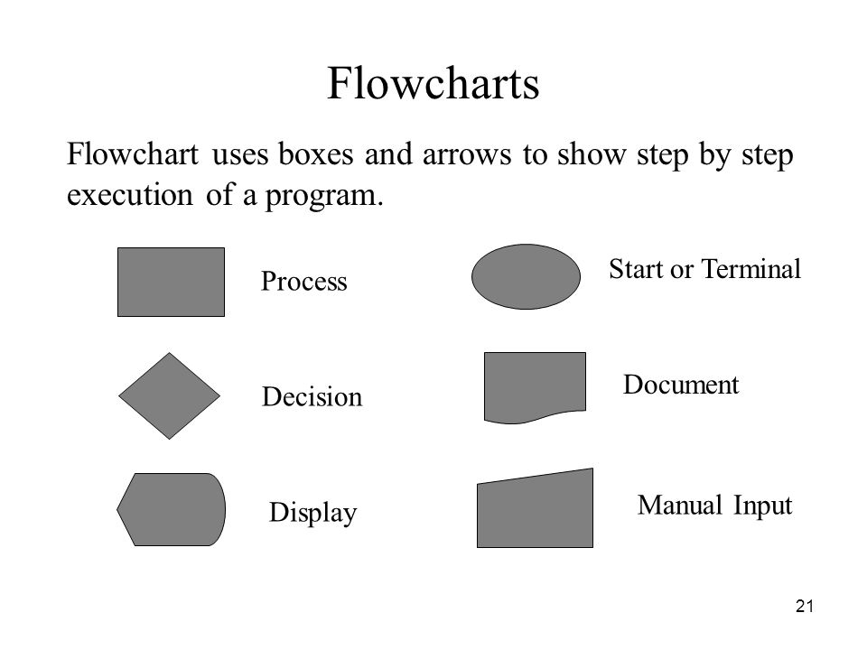 21 Flowcharts Process Start or Terminal Decision Document Display Manual Input Flowchart uses boxes and arrows to show step by step execution of a pro
