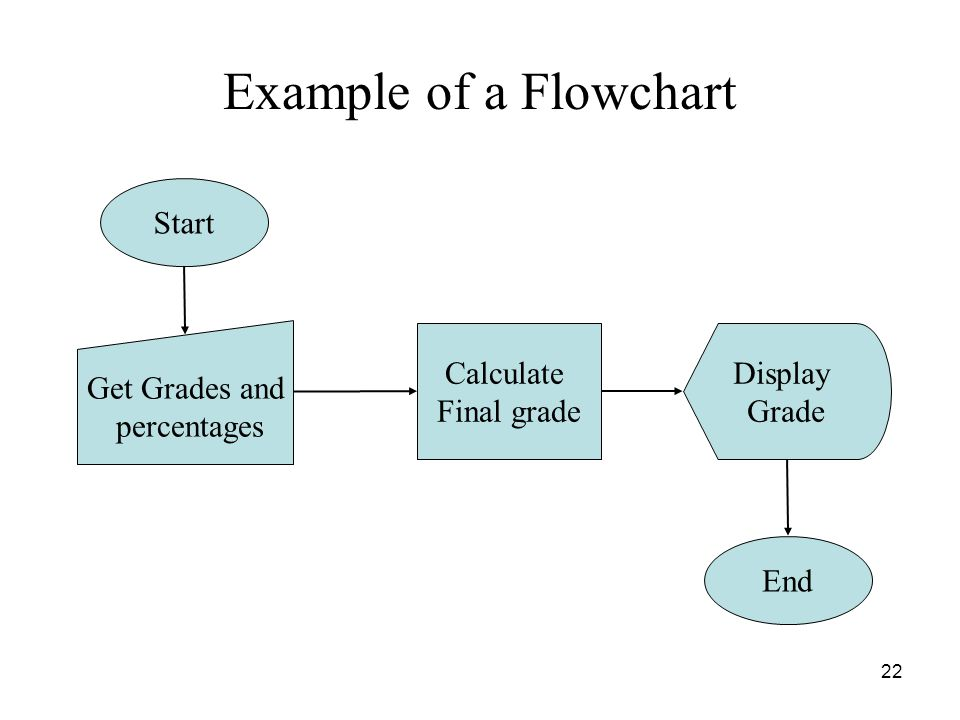 22 Example of a Flowchart Start Get Grades and percentages Calculate Final grade Display Grade End