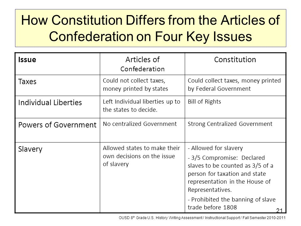 21 How Constitution Differs from the Articles of Confederation on Four Key Issues IssueArticles of Confederation Constitution Taxes Could not collect