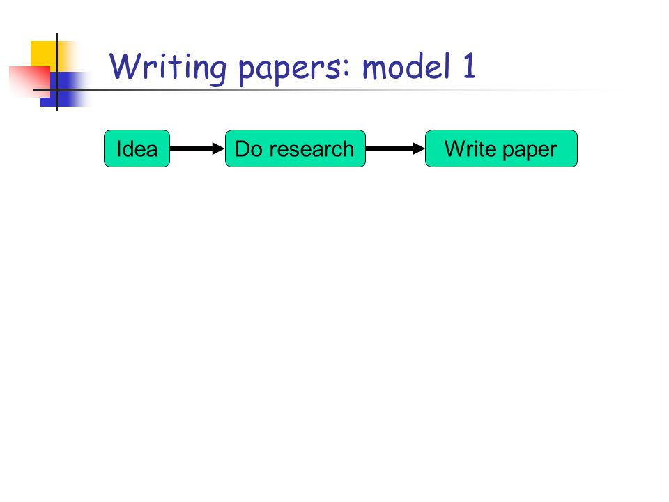 Writing papers: (provocative) model 2 IdeaDo researchWrite paper IdeaWrite paperDo research Forces us to be clear, focused Crystallises what we don't understand Opens the way to dialogue with others: reality check, critique, and collaboration