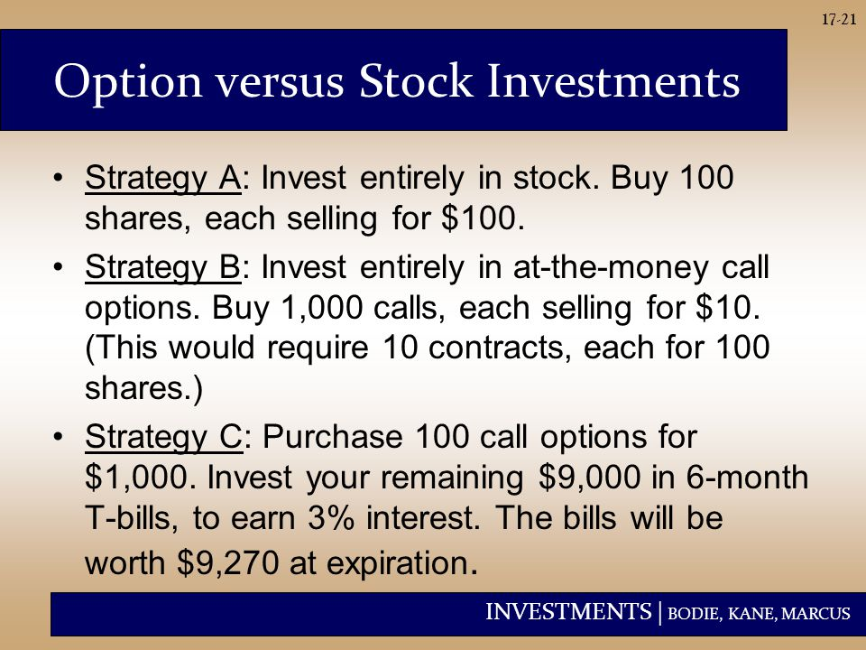 INVESTMENTS | BODIE, KANE, MARCUS 17-21 Option versus Stock Investments Strategy A: Invest entirely in stock. Buy 100 shares, each selling for $100. S