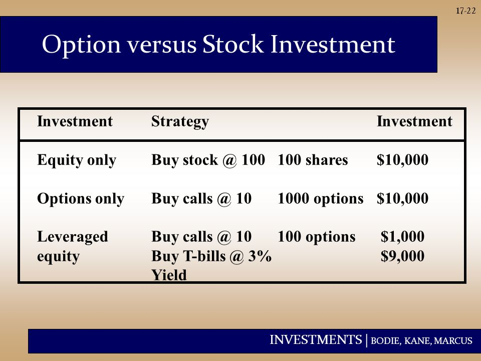 INVESTMENTS | BODIE, KANE, MARCUS 17-22 InvestmentStrategyInvestment Equity onlyBuy stock @ 100100 shares$10,000 Options onlyBuy calls @ 101000 options$10,000 LeveragedBuy calls @ 10100 options $1,000 equityBuy T-bills @ 3% $9,000 Yield Option versus Stock Investment