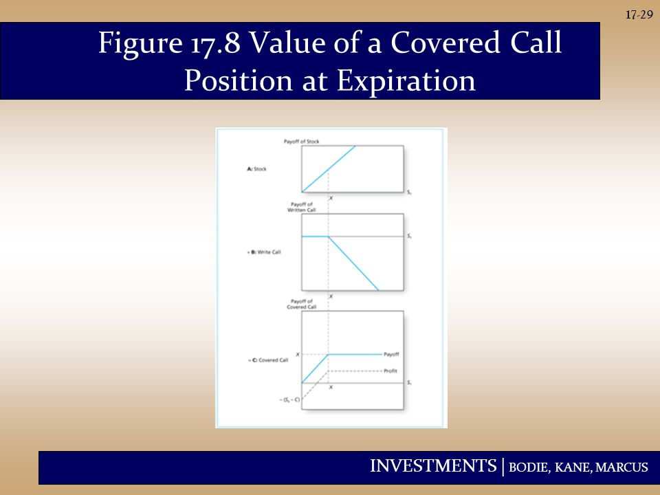 INVESTMENTS | BODIE, KANE, MARCUS 17-29 Figure 17.8 Value of a Covered Call Position at Expiration