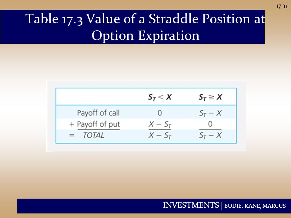 INVESTMENTS | BODIE, KANE, MARCUS 17-31 Table 17.3 Value of a Straddle Position at Option Expiration