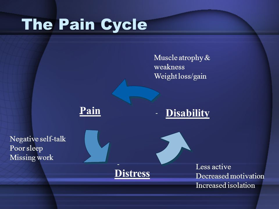 The Pain Cycle Negative self-talk Poor sleep Missing work Muscle atrophy & weakness Weight loss/gain Less active Decreased motivation Increased isolation Disability Pain Distress