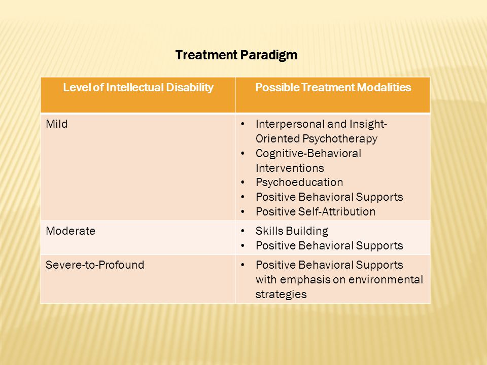 Treatment Paradigm Level of Intellectual DisabilityPossible Treatment Modalities Mild Interpersonal and Insight- Oriented Psychotherapy Cognitive-Behavioral Interventions Psychoeducation Positive Behavioral Supports Positive Self-Attribution Moderate Skills Building Positive Behavioral Supports Severe-to-Profound Positive Behavioral Supports with emphasis on environmental strategies