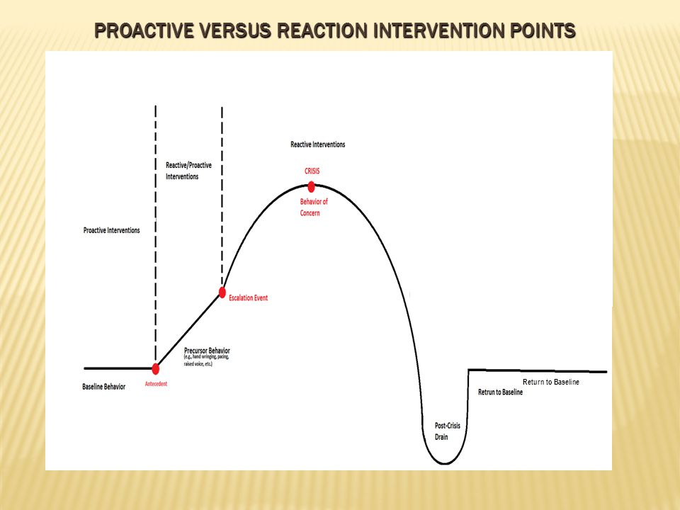 PROACTIVE VERSUS REACTION INTERVENTION POINTS Return to Baseline