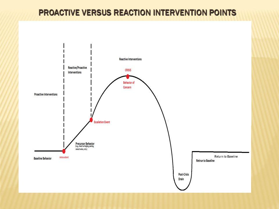 PROACTIVE VERSUS REACTION INTERVENTION POINTS Return to Baseline