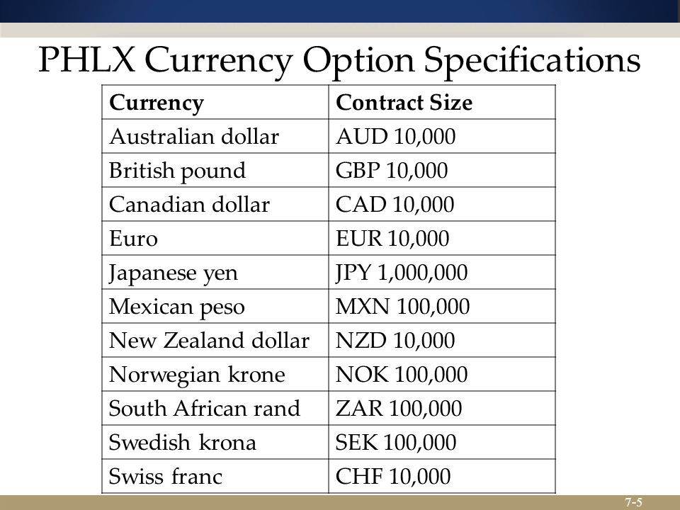 7-5 PHLX Currency Option Specifications CurrencyContract Size Australian dollarAUD 10,000 British poundGBP 10,000 Canadian dollarCAD 10,000 EuroEUR 10,000 Japanese yenJPY 1,000,000 Mexican pesoMXN 100,000 New Zealand dollarNZD 10,000 Norwegian kroneNOK 100,000 South African randZAR 100,000 Swedish kronaSEK 100,000 Swiss francCHF 10,000