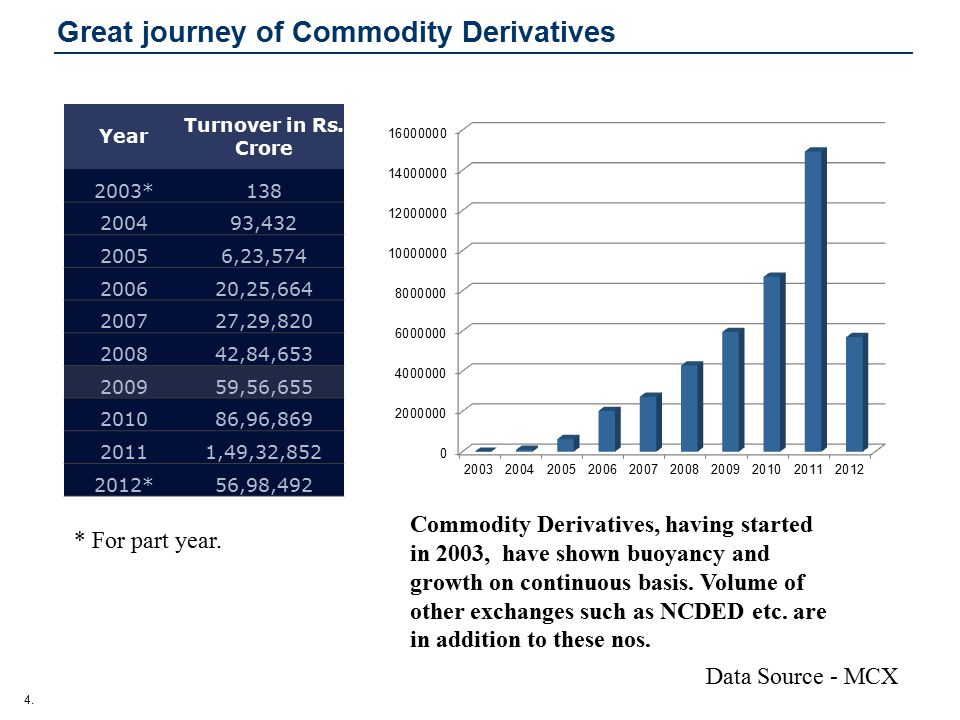 4. Great journey of Commodity Derivatives Commodity Derivatives, having started in 2003, have shown buoyancy and growth on continuous basis. Volume of
