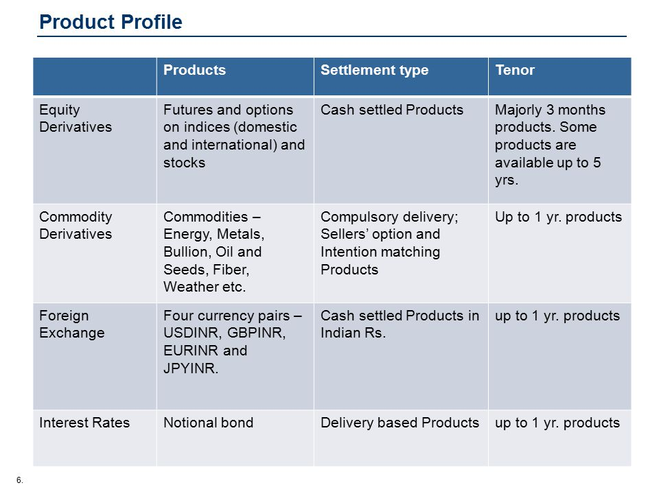 6. Product Profile ProductsSettlement typeTenor Equity Derivatives Futures and options on indices (domestic and international) and stocks Cash settled